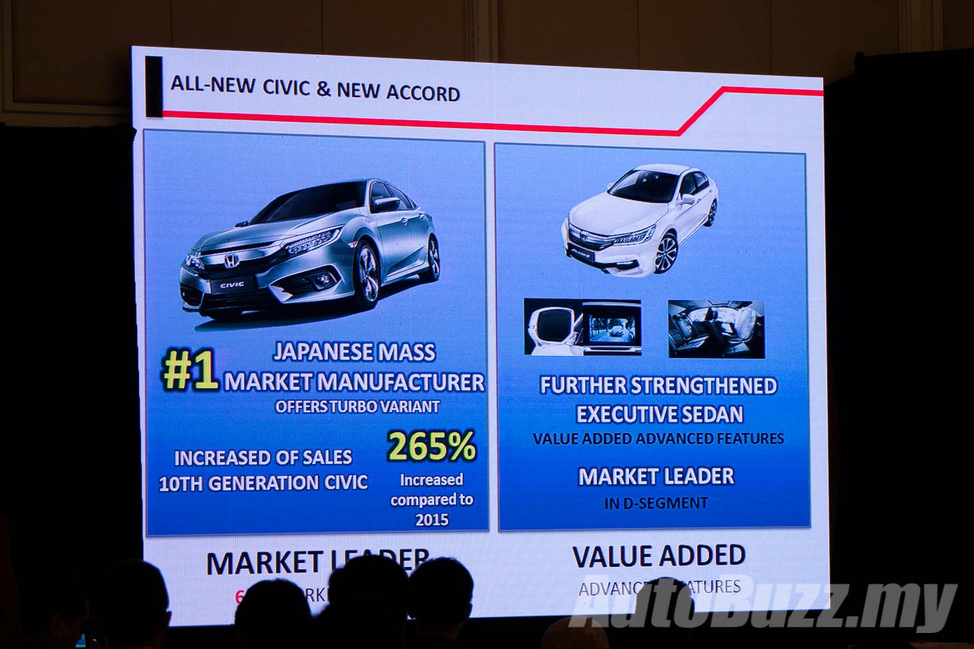 Honda Civic Sales Up By 265 Leads C Segment With 68