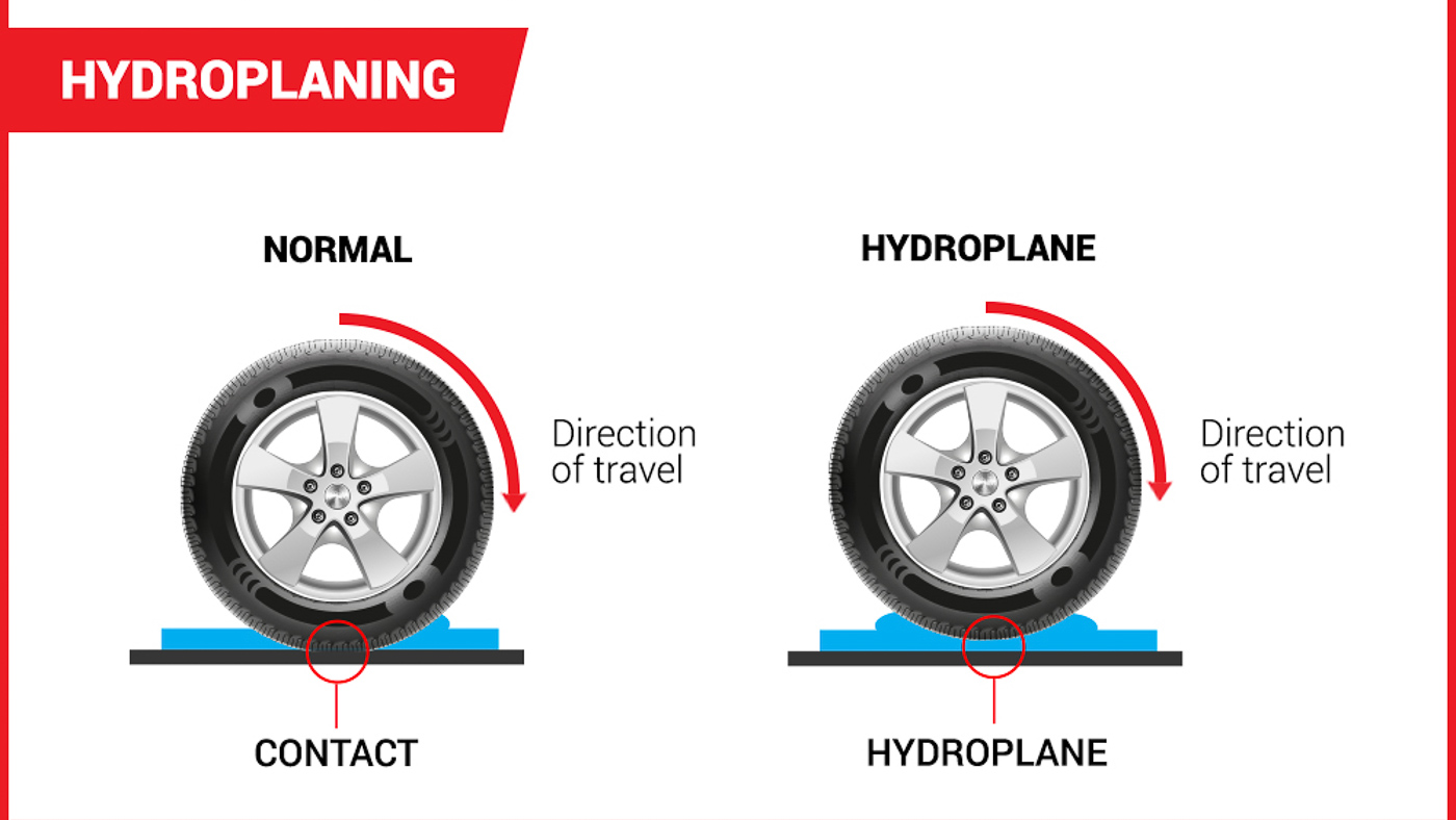 Car Tire Pressure >> What is: Hydroplaning or Aquaplaning - AutoBuzz.my