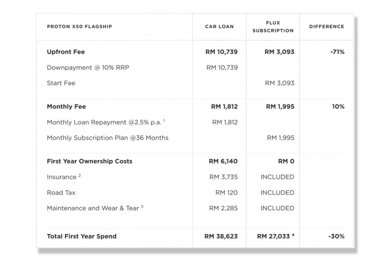 Flux subscription fees breakdown for the Proton X50 Flagship